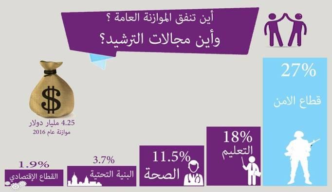 انفوجراف: شاهد أين ستنفق الموازنة العامة الفلسطينية 2016؟